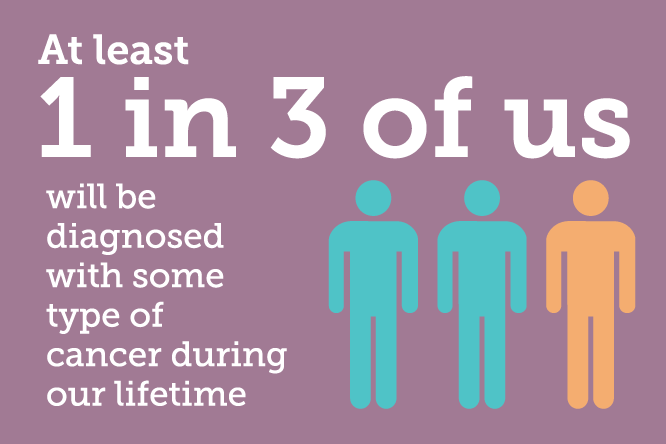 At least 1 in 3 of us will be diagnosed with some type of cancer during our lifetime
