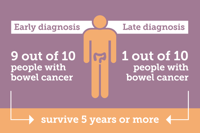 Early diagnosis leads to 9 out of 10 people with bowel cancer surviving 5 years or more, this drops to 1 out of 10 for late diagnosis.