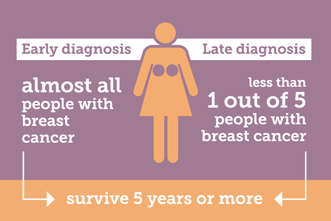 Early diagnosis leads to almost all people with breast cancer surviving 5 years or more, this drops to less than 1 out of 5 for late diagnosis.