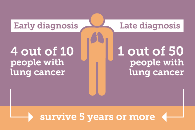 Early diagnosis leads to 4 out of 10 people with lung cancer surviving 5 years or more, this drops to 1 out of 50 for late diagnosis.