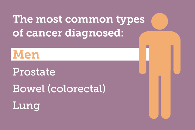 The most common type of cancer diagnosed in men are; prostate cancer, bowel (colorectal) cancer and lung cancer.