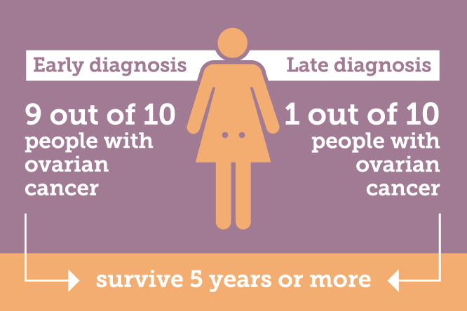 Early diagnosis leads to 9 out of 10 people with ovarian cancer surviving 5 years or more, this drops to 1 out of 10 for late diagnosis.