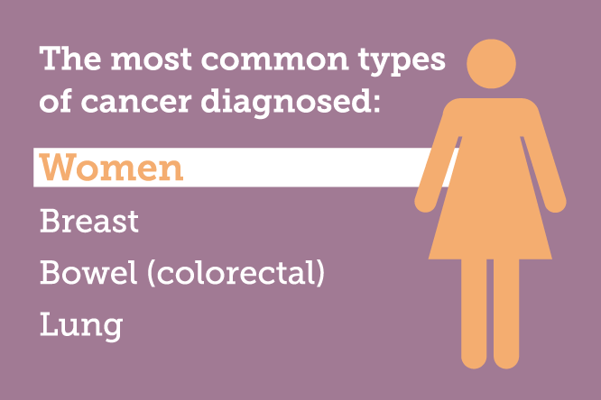 The most common type of cancer diagnosed in women are; breast cancer, bowel (colorectal) cancer and lung cancer.